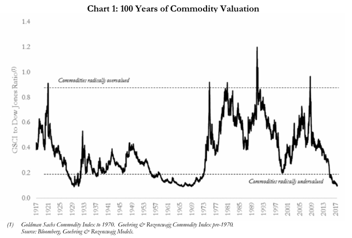 100%20years%20of%20commodity%20valuation
