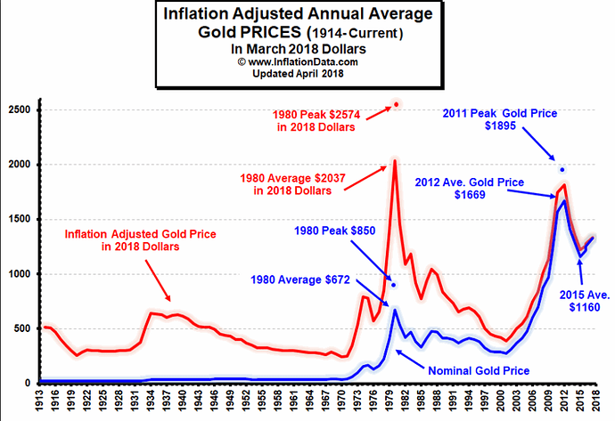 Gold_inflation%201913-2018