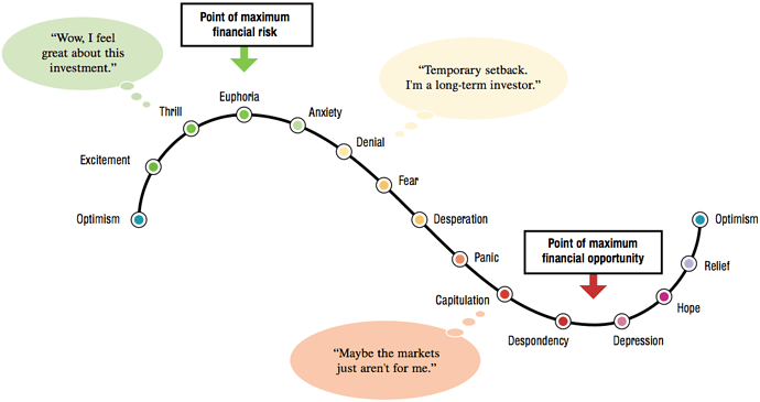 investor-emotional-cycle