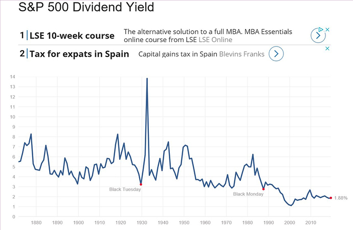 SP500%20Dividend%20yield
