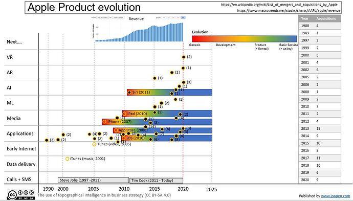 Apple-product-evolution