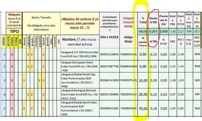 Excel Fondos Vanguard 4º