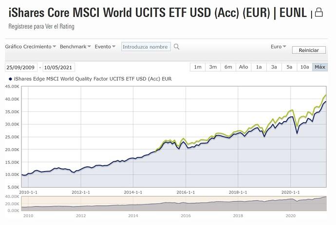 MSCI WORLD VS QUALITY