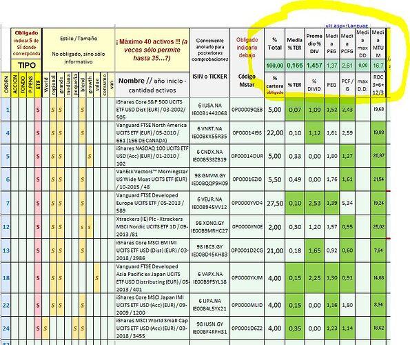Excel 10 ETFs UCITS por área geográfica