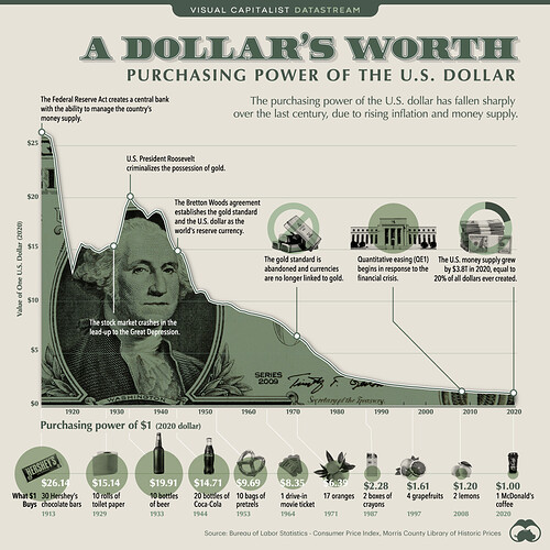 Purchasing-Power-of-the-U.S.-Dollar-Over-Time