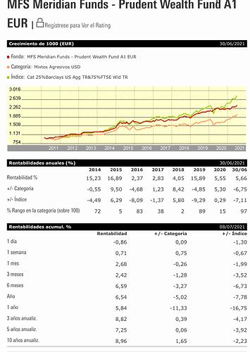 Rentabilidad del fondoRentabilidad AcumuladaMFS Meridian Funds - Prudent Wealth Fund A1 EURISINLU0583242994