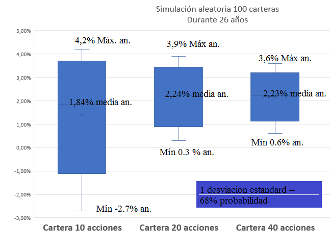cartera%20aleatoria%20100%20acciones