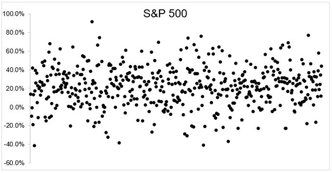 Sp500%20return%20distorsion