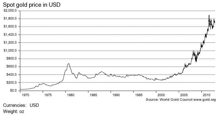WGC-Gold-price-1