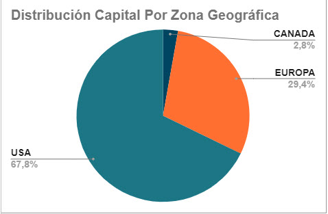 2020-06-17 - Distribucion Zona Geografica