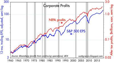 Corporate%20Profits