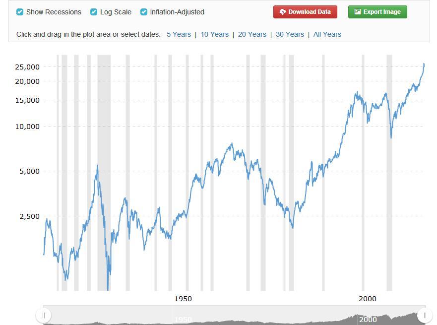 Dow%20Jones%20con%20inflaci%C3%B3n
