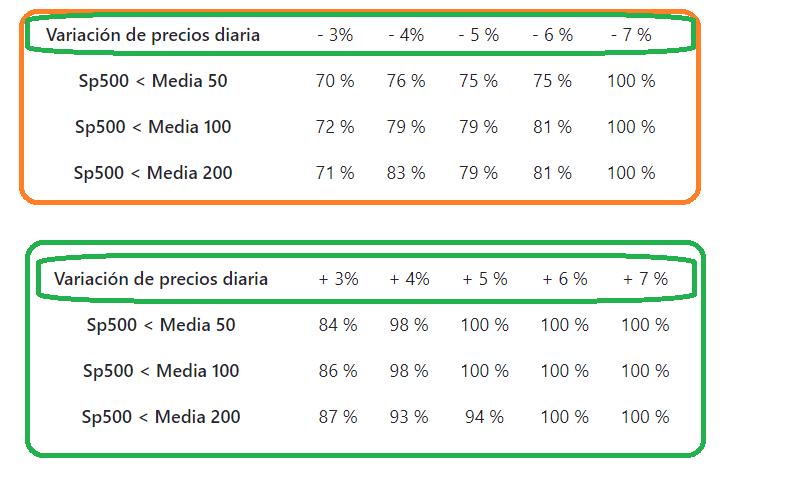 Medias%20Sp500