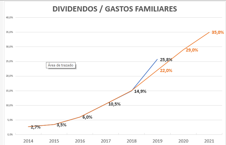 dividendo vs gastos 2019