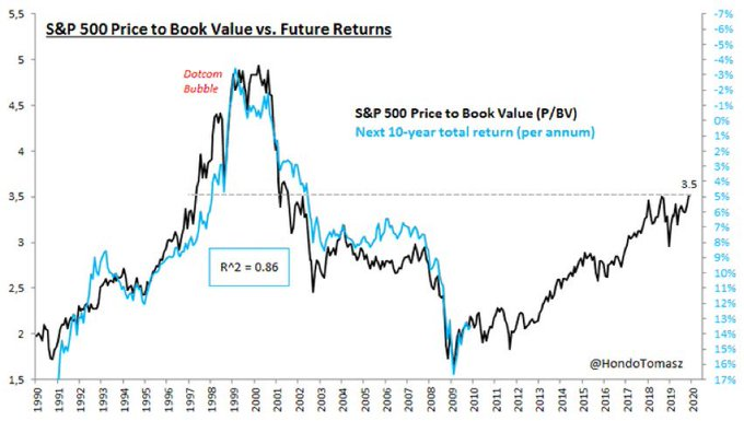 SP500 FUTURE RETURN VS BOOK VALUE 2019