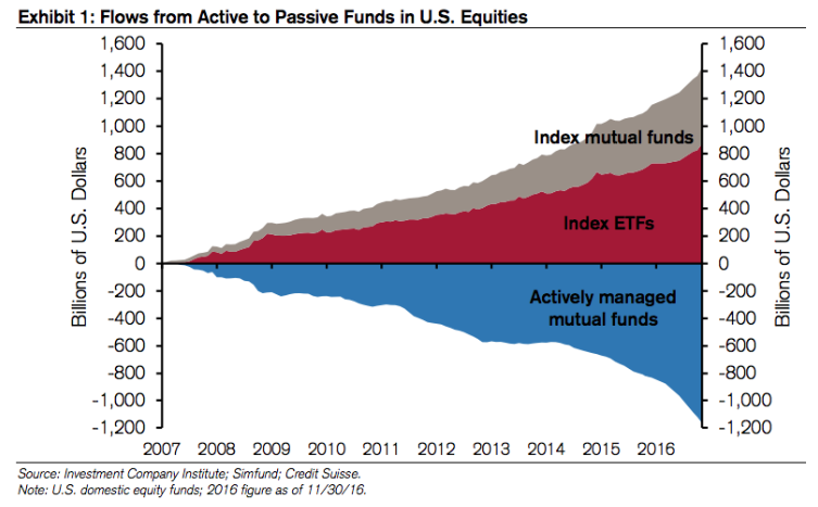 Invertir en fondos de gestion pasiva