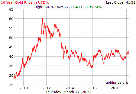 gold_10_year_g_usd