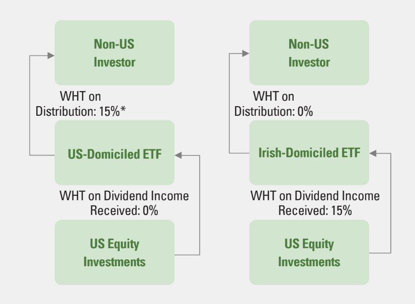 WHT US_IRISH ETFs