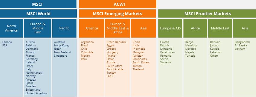 aufteilung-globale-regionen-msci-uk
