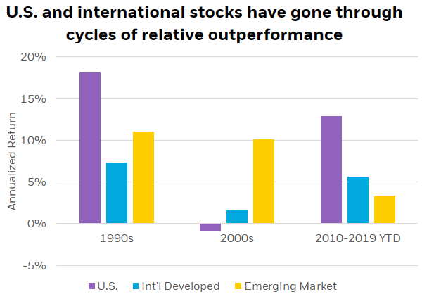 saupload_newsletter-2020-1-international-stock-performance