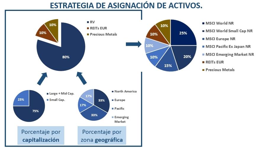 estrategia%20de%20asignaci%C3%B3n%20de%20activos