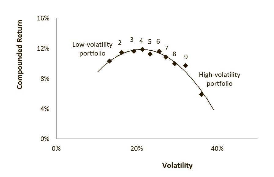 10 US stock portfolios sorted on volatility 1929-2018 paradoxinvesting