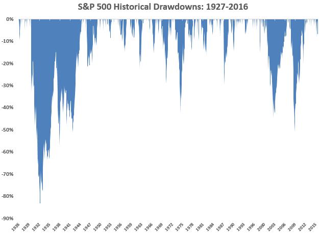 DD%20historical%20Sp500