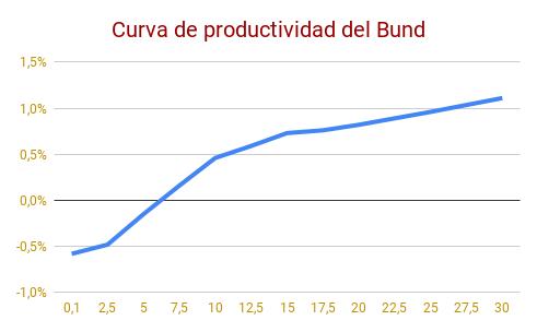 Curva%20de%20productividad%20del%20Bund