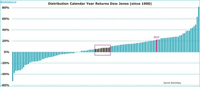Rentabilidades y rentabilidad media del Dow Jones desde 1990. El Impacto del cisne negro respecto a la media histórica
