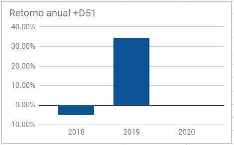 D51 grafico
