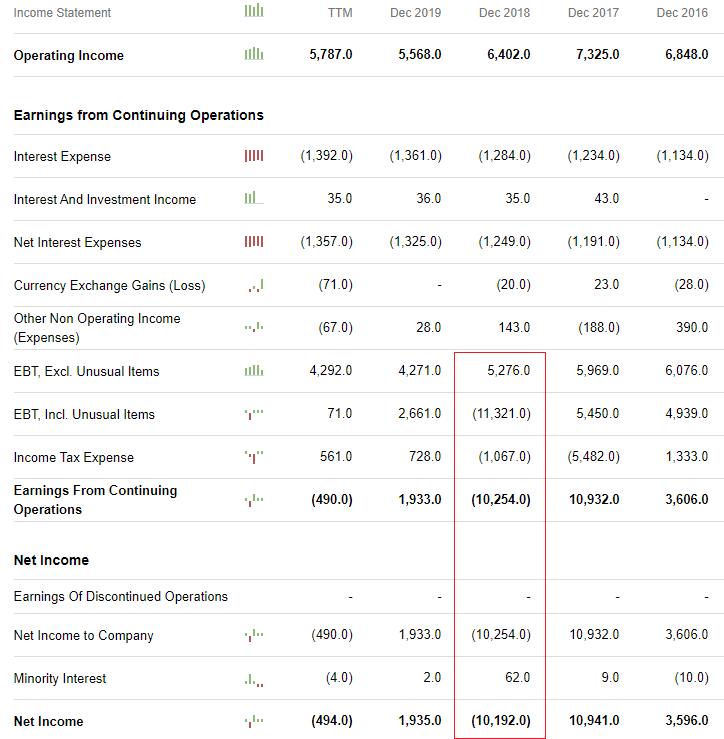2018 vs 2019 Net Income