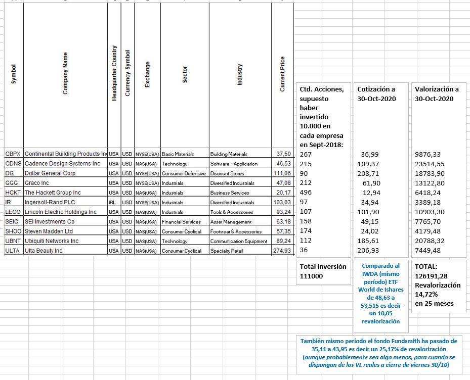 Resultados 30-10-2020 de 11 empresas fetén