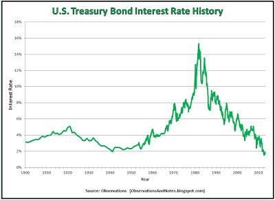 U.S. Treasury Bond Interest Rate History
